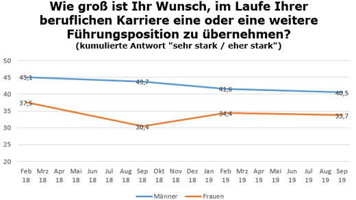 Grafik: Wunsch nach Führungsposition [Grafik: e-fellows.net Quelle: Initiative Chefsache]
