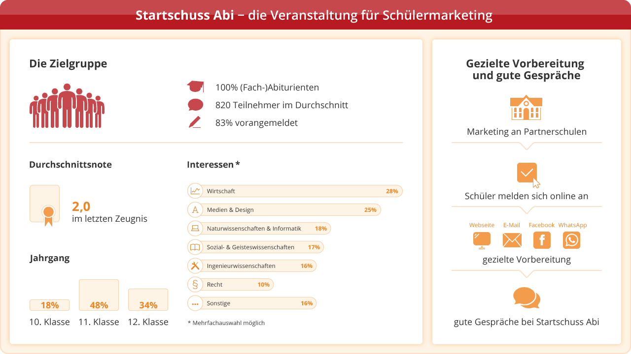 Infografik Startschuss Abi [Quelle: e-fellows.net]