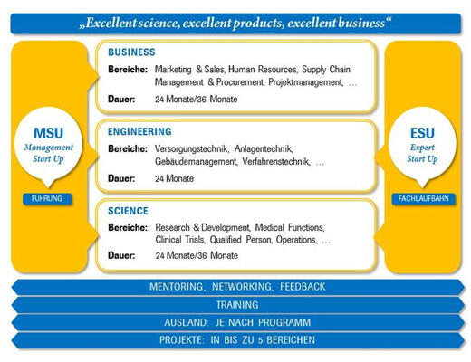 Expert Start Up Programm und Management Start Up Programm von Roche [Quelle: Roche]