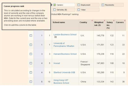 MBA-Rankings, Financial Times [Quelle: FT]